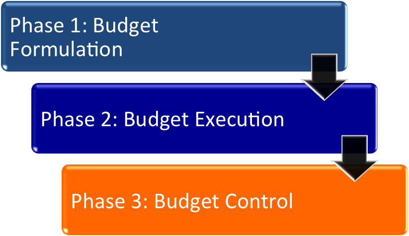 phases of the church budget process made simple