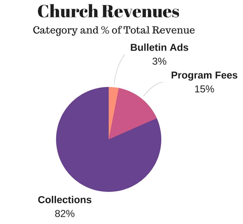 Church Finance Visuals To Communicate Church Financial Information